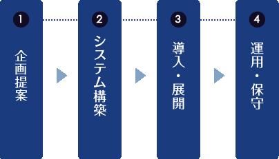 システム開発方針